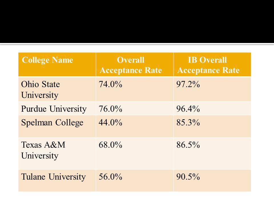 College Name Overall Acceptance Rate IB Overall Acceptance Rate Ohio State University 74.0%97.2% Purdue University76.0%96.4% Spelman College44.0%85.3% Texas A&M University 68.0%86.5% Tulane University56.0%90.5%