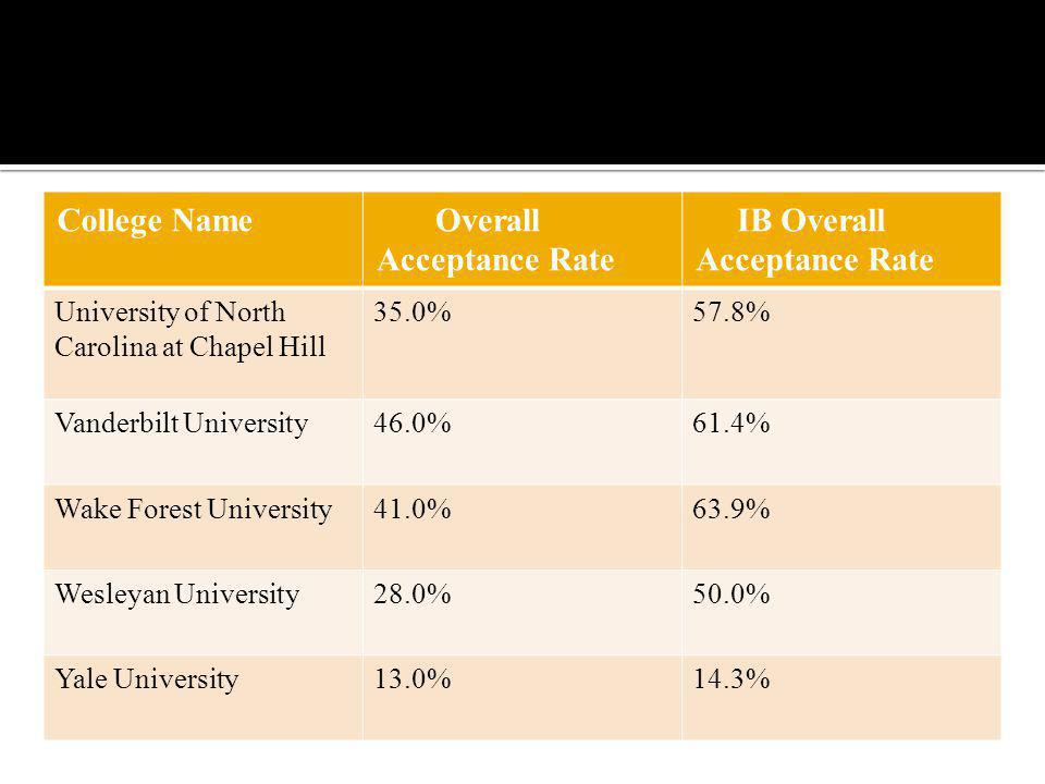 College Name Overall Acceptance Rate IB Overall Acceptance Rate University of North Carolina at Chapel Hill 35.0%57.8% Vanderbilt University46.0%61.4% Wake Forest University41.0%63.9% Wesleyan University28.0%50.0% Yale University13.0%14.3%