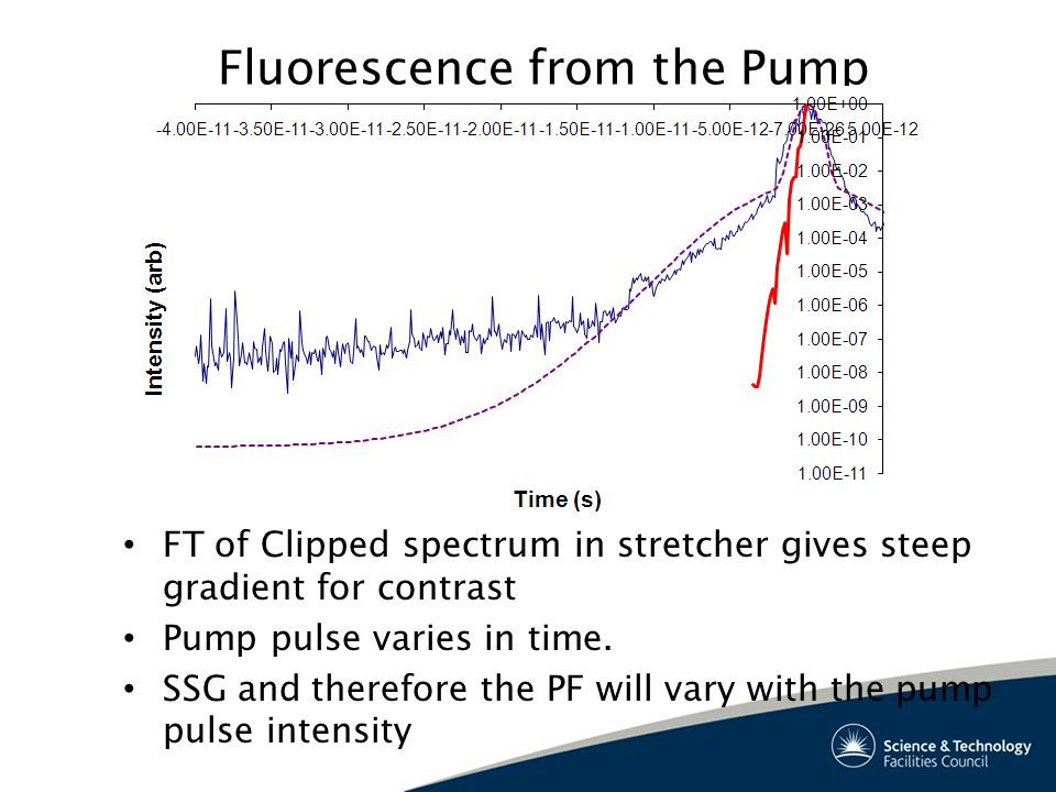 Fluorescence from the Pump FT of Clipped spectrum in stretcher gives steep gradient for contrast Pump pulse varies in time.
