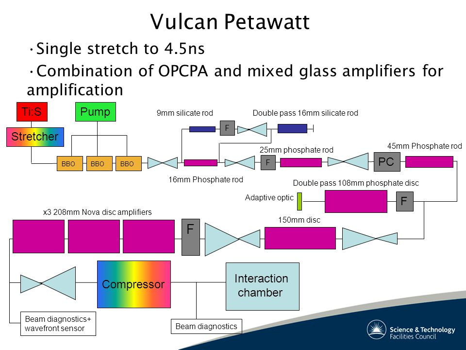 Vulcan Petawatt PC F Ti:S BBO Pump Stretcher F F Compressor x3 208mm Nova disc amplifiers 16mm Phosphate rod 25mm phosphate rod 45mm Phosphate rod Adaptive optic Double pass 108mm phosphate disc 150mm disc Beam diagnostics Beam diagnostics+ wavefront sensor Interaction chamber 9mm silicate rodDouble pass 16mm silicate rod F Single stretch to 4.5ns Combination of OPCPA and mixed glass amplifiers for amplification