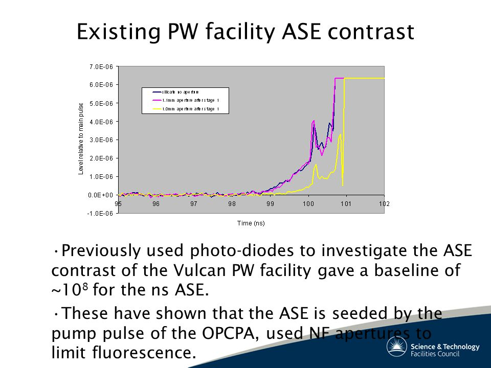Existing PW facility ASE contrast Previously used photo-diodes to investigate the ASE contrast of the Vulcan PW facility gave a baseline of ~10 8 for the ns ASE.