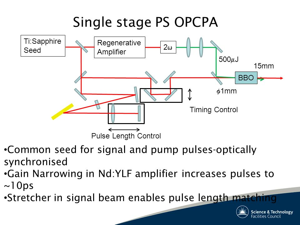 Single stage PS OPCPA Ti:Sapphire Seed Regenerative Amplifier 22 BBO Pulse Length Control Timing Control Common seed for signal and pump pulses-optically synchronised Gain Narrowing in Nd:YLF amplifier increases pulses to ~10ps Stretcher in signal beam enables pulse length matching 500  J  1mm 15mm