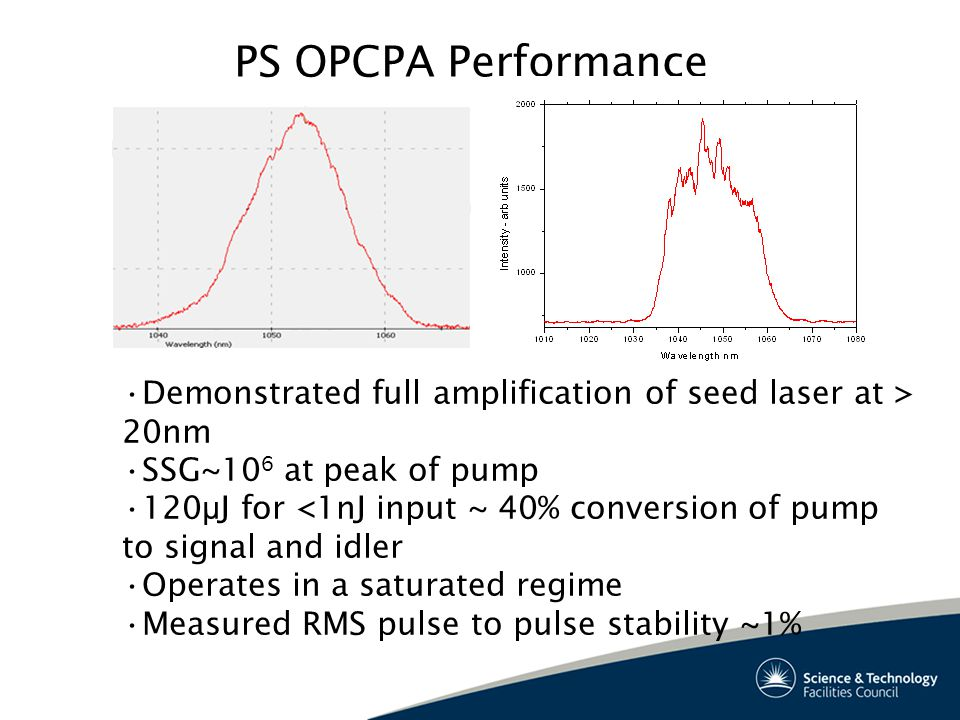 PS OPCPA Performance Demonstrated full amplification of seed laser at > 20nm SSG~10 6 at peak of pump 120 μ J for <1nJ input ~ 40% conversion of pump to signal and idler Operates in a saturated regime Measured RMS pulse to pulse stability ~1%