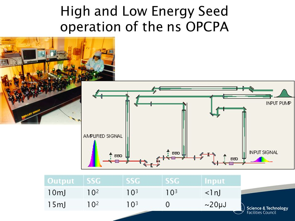 High and Low Energy Seed operation of the ns OPCPA OutputSSG Input 10mJ10 2 10 3 <1nJ 15mJ10 2 10 3 0~20 μJ