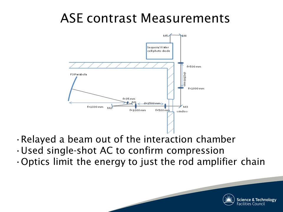 ASE contrast Measurements Relayed a beam out of the interaction chamber Used single-shot AC to confirm compression Optics limit the energy to just the rod amplifier chain