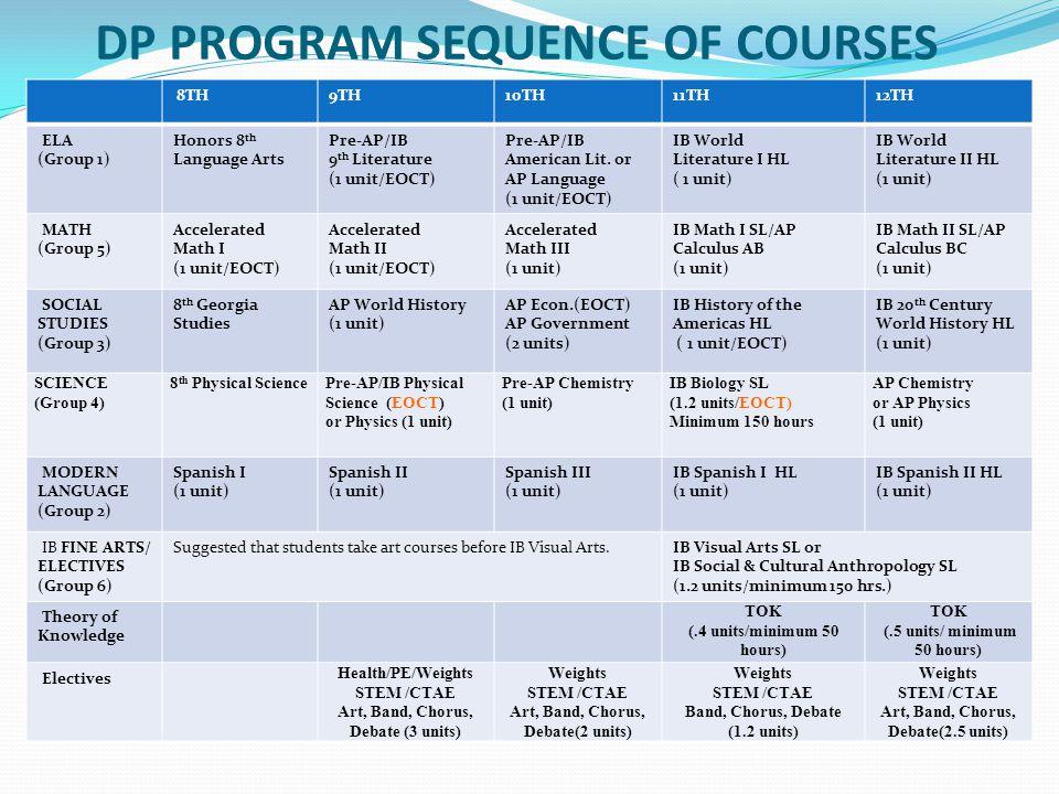 DP PROGRAM SEQUENCE OF COURSES 8TH9TH10TH11TH12TH ELA (Group 1) Honors 8 th Language Arts Pre-AP/IB 9 th Literature (1 unit/EOCT) Pre-AP/IB American L
