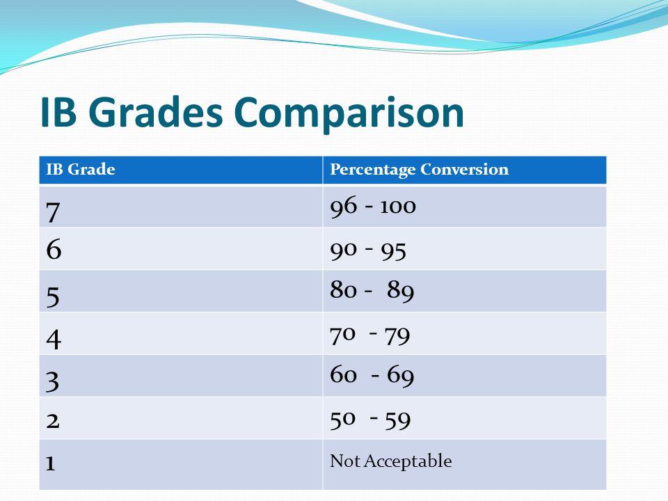IB Grades Comparison IB GradePercentage Conversion 7 96 - 100 6 90 - 95 5 80 - 89 4 70 - 79 3 60 - 69 2 50 - 59 1 Not Acceptable