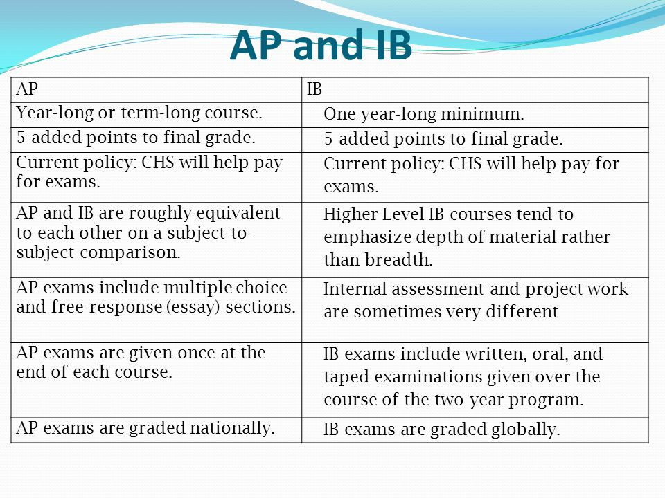 AP and IB APIB Year-long or term-long course. One year-long minimum. 5 added points to final grade. Current policy: CHS will help pay for exams. AP an