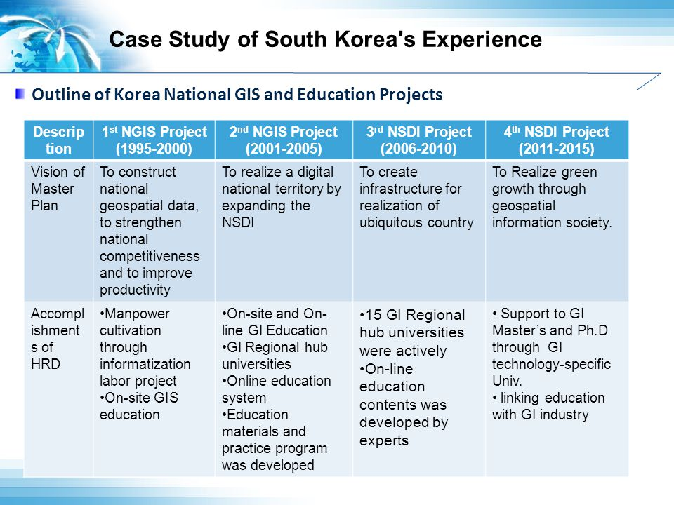 Case Study of South Korea s Experience NSDI Outline of Korea National GIS and Education Projects Descrip tion 1 st NGIS Project (1995-2000) 2 nd NGIS Project (2001-2005) 3 rd NSDI Project (2006-2010) 4 th NSDI Project (2011-2015) Vision of Master Plan To construct national geospatial data, to strengthen national competitiveness and to improve productivity To realize a digital national territory by expanding the NSDI To create infrastructure for realization of ubiquitous country To Realize green growth through geospatial information society.