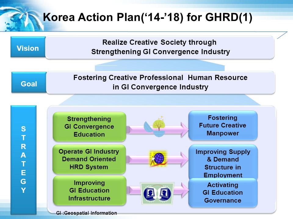 Korea Action Plan('14-'18) for GHRD(1) NSDI Vision Goal Realize Creative Society through Strengthening GI Convergence Industry STRATEGYSTRATEGY STRATEGYSTRATEGY Fostering Creative Professional Human Resource in GI Convergence Industry Fostering Future Creative Manpower Fostering Future Creative Manpower Strengthening GI Convergence Education Strengthening GI Convergence Education Improving Supply & Demand Structure in Employment Operate GI Industry Demand Oriented HRD System Operate GI Industry Demand Oriented HRD System Activating GI Education Governance Activating GI Education Governance Improving GI Education Infrastructure Improving GI Education Infrastructure GI :Geospatial Information