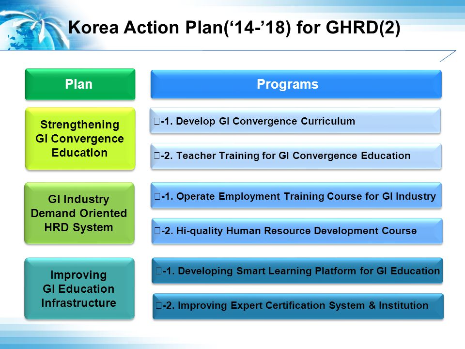 Korea Action Plan('14-'18) for GHRD(2) GI Industry Demand Oriented HRD System GI Industry Demand Oriented HRD System Improving GI Education Infrastructure Improving GI Education Infrastructure Strengthening GI Convergence Education Strengthening GI Convergence Education Programs Plan Ⅰ -1.