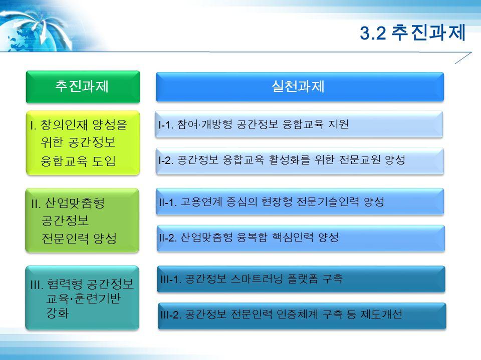 3.2 추진과제 I. 창의인재 양성을 위한 공간정보 융합교육 도입 II. 산업맞춤형 공간정보 전문인력 양성 III.