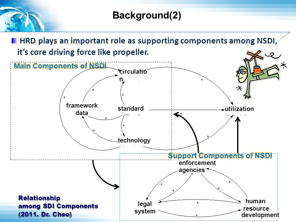 Case Study of South Korea s Experience Support to GI Master's and Ph.D through GI technology-specific University National Competitiveness National Competitiveness education Industry University (graduate) University (graduate) Market Expansion Market Expansion research specialization New technology New technology Smart human resource development Investment in education