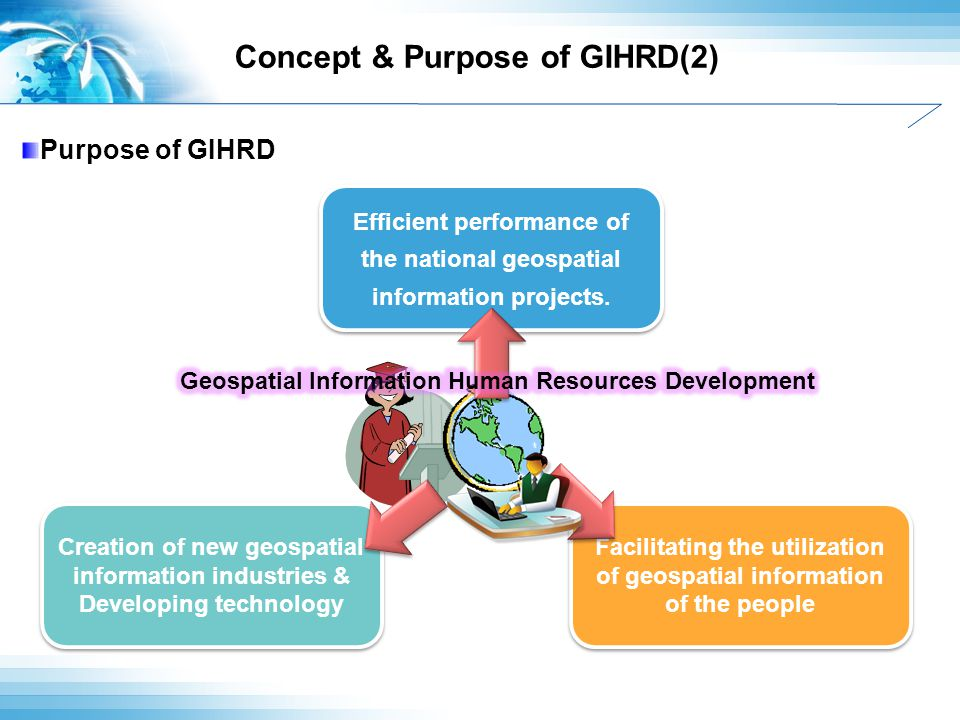 Concept & Purpose of GIHRD(2) Purpose of GIHRD Creation of new geospatial information industries & Developing technology Facilitating the utilization