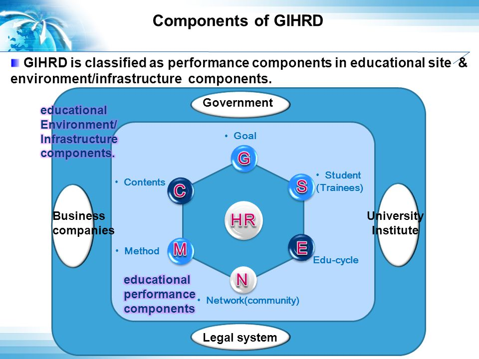 Components of GIHRD NSDI Edu-cycle Student (Trainees) Method Network(community) Goal Legal system Contents Government 산업 체 Business companies 산업 체 Uni