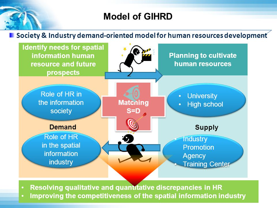 Model of GIHRD Planning to cultivate human resources Society & Industry demand-oriented model for human resources development Role of HR in the spatial information industry Role of HR in the spatial information industry Industry Promotion Agency Training Center Industry Promotion Agency Training Center University High school University High school Role of HR in the information society Matching S=D Matching S=D Identify needs for spatial information human resource and future prospects Demand Supply Resolving qualitative and quantitative discrepancies in HR Improving the competitiveness of the spatial information industry