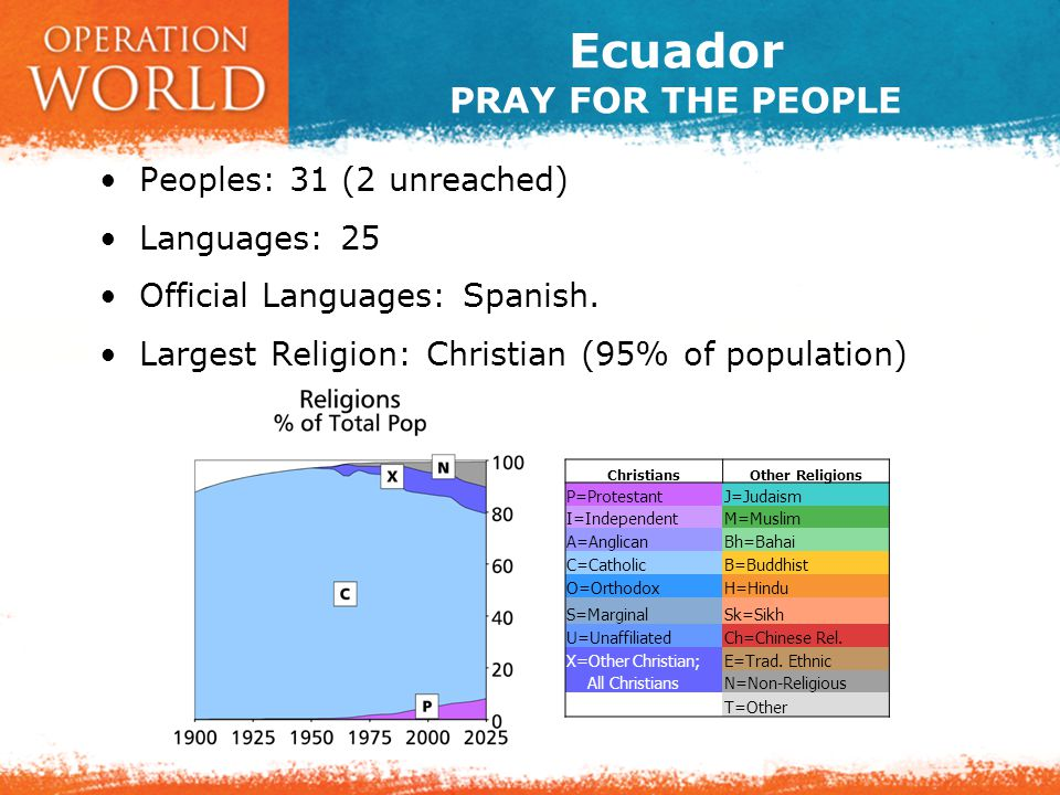Ecuador PRAY FOR THE CHURCH Christians (self-identified):  13,010,402  94.5% of population  Annual Growth: 1.0% Evangelicals:  1,170,089  8.5% of population  Annual Growth: 4.9%