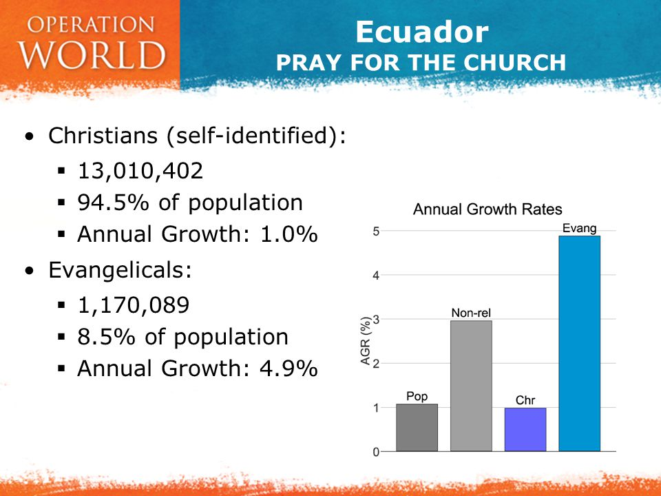 Ecuador PRAY FOR THE CHURCH Christians (self-identified):  13,010,402  94.5% of population  Annual Growth: 1.0% Evangelicals:  1,170,089  8.5% of