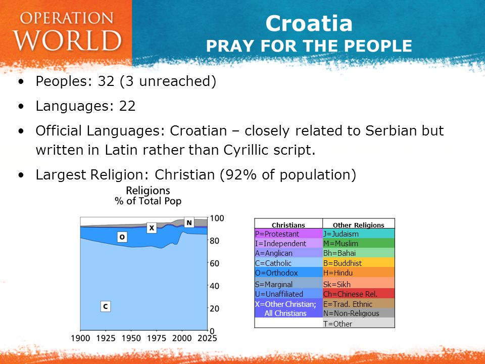 Croatia PRAY FOR THE PEOPLE Peoples: 32 (3 unreached) Languages: 22 Official Languages: Croatian – closely related to Serbian but written in Latin rather than Cyrillic script.