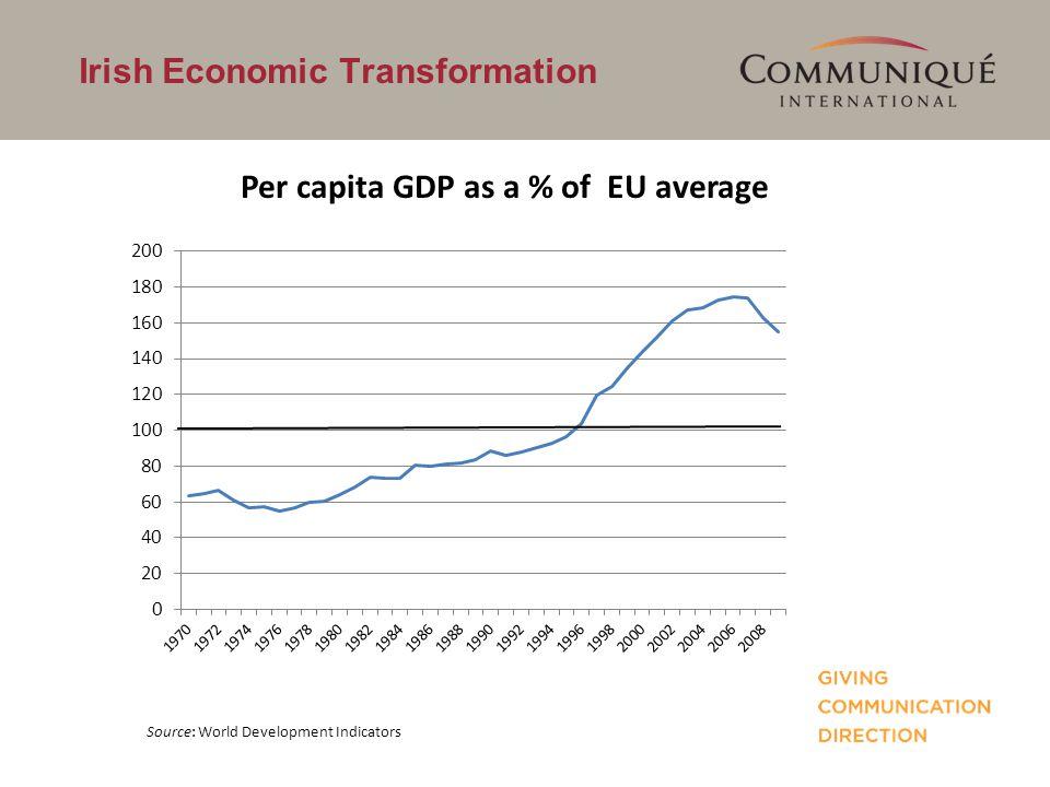 Irish Economic Transformation