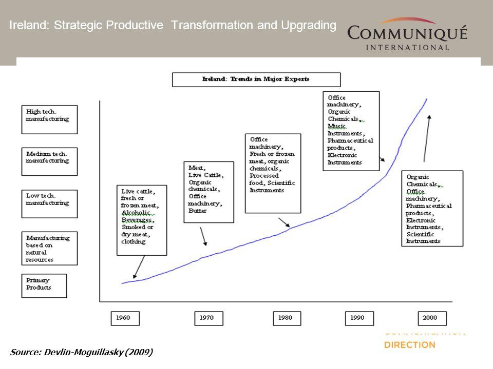 Ireland: Strategic Productive Transformation and Upgrading Source: Devlin-Moguillasky (2009)