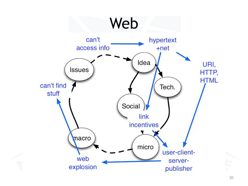 Web 30