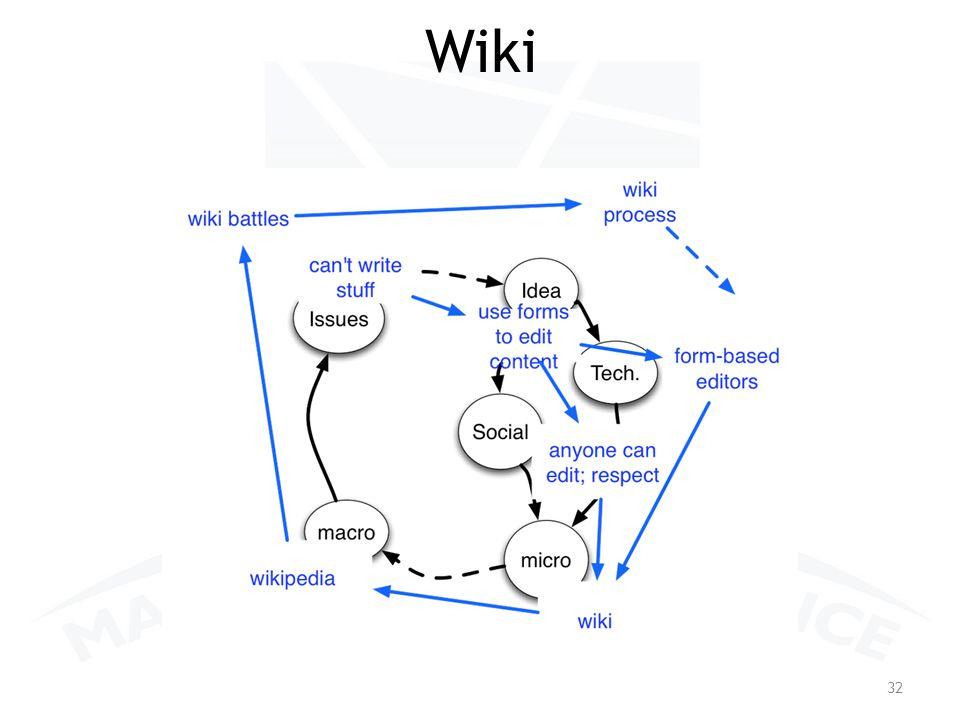 Wiki 32