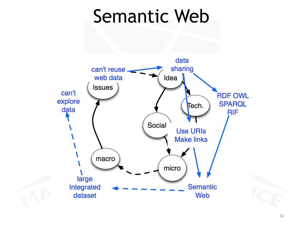 Semantic Web 34