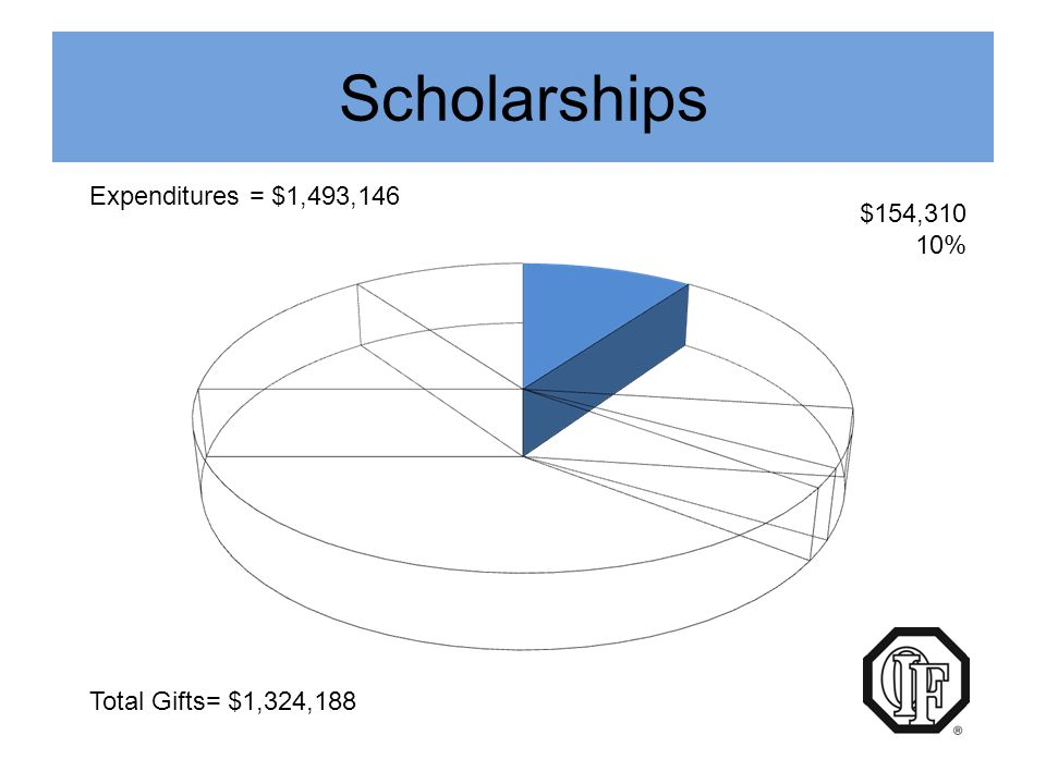 Scholarships Expenditures = $1,493,146 Total Gifts= $1,324,188 $154,310 10%