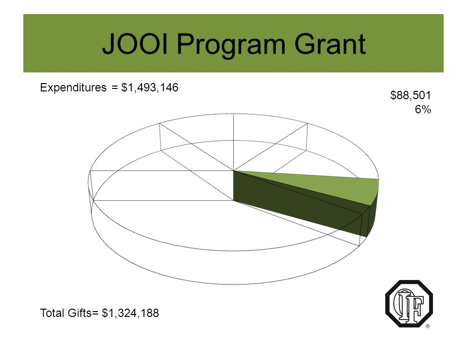 JOOI Program Grant Optimist International directs the use of this fund to provide JOOI services at the international level.