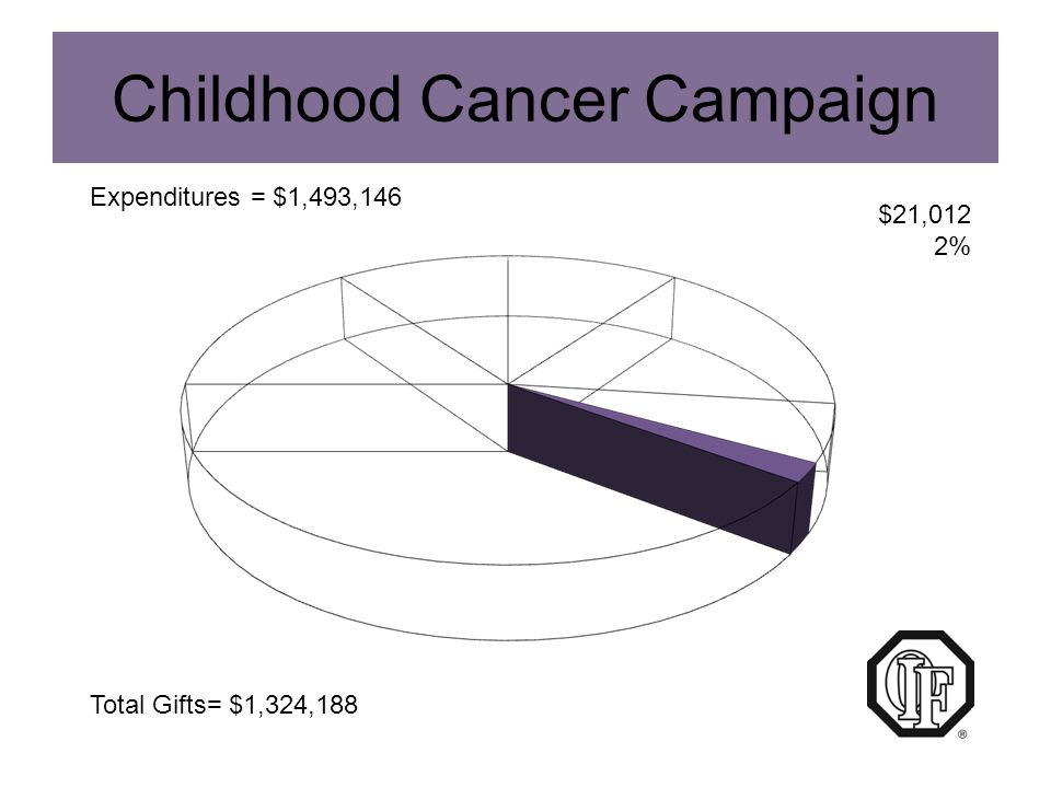 Funds requested by Optimist International for CCC use during FY 09.