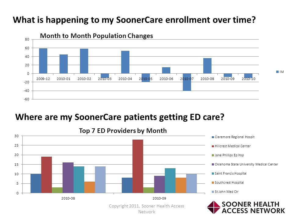 What is happening to my SoonerCare enrollment over time? Where are my SoonerCare patients getting ED care?