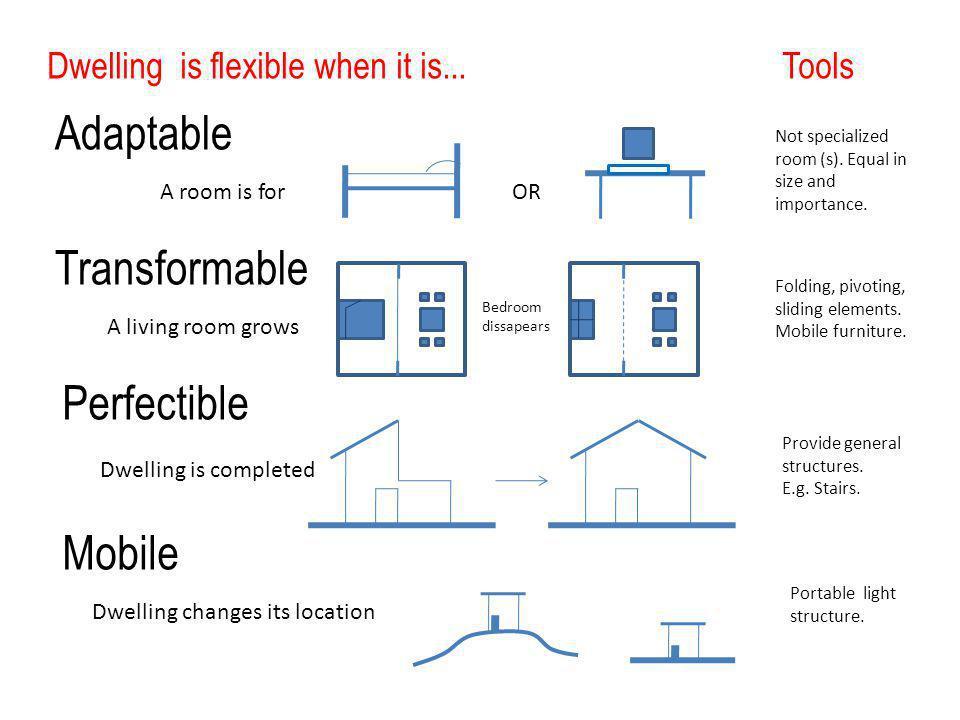 Dwelling is flexible when it is...