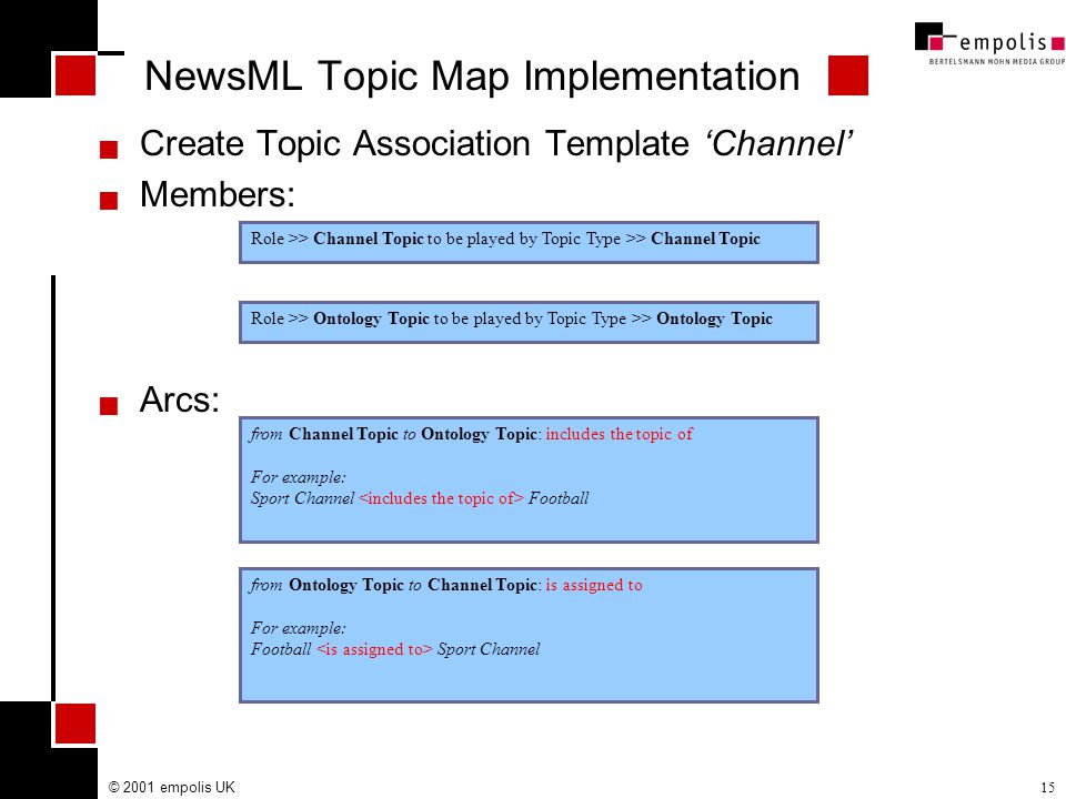 © 2001 empolis UK15  Create Topic Association Template 'Channel'  Members:  Arcs: Role >> Ontology Topic to be played by Topic Type >> Ontology Topic Role >> Channel Topic to be played by Topic Type >> Channel Topic NewsML Topic Map Implementation from Channel Topic to Ontology Topic: includes the topic of For example: Sport Channel Football from Ontology Topic to Channel Topic: is assigned to For example: Football Sport Channel