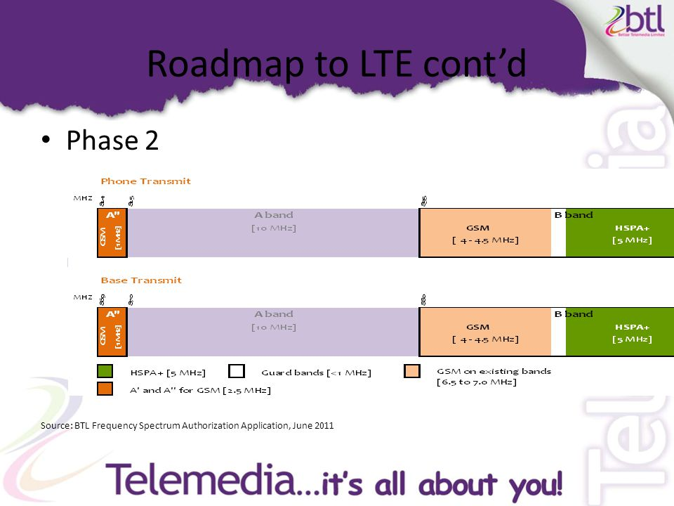 Roadmap to LTE cont'd Phase 2 Source: BTL Frequency Spectrum Authorization Application, June 2011