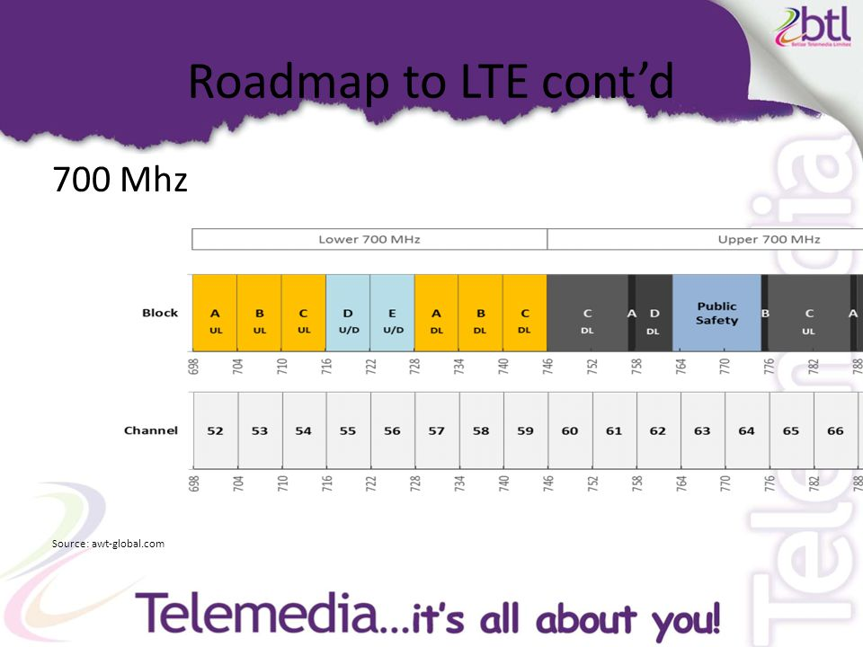Roadmap to LTE cont'd 700 Mhz Source: awt-global.com