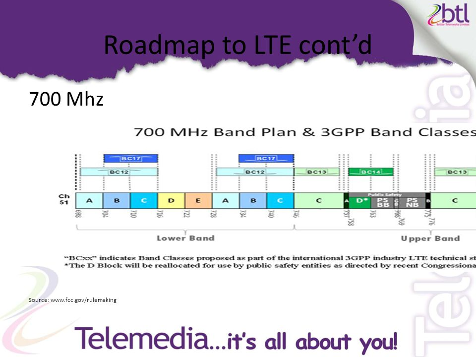 Roadmap to LTE cont'd 700 Mhz Source: www.fcc.gov/rulemaking
