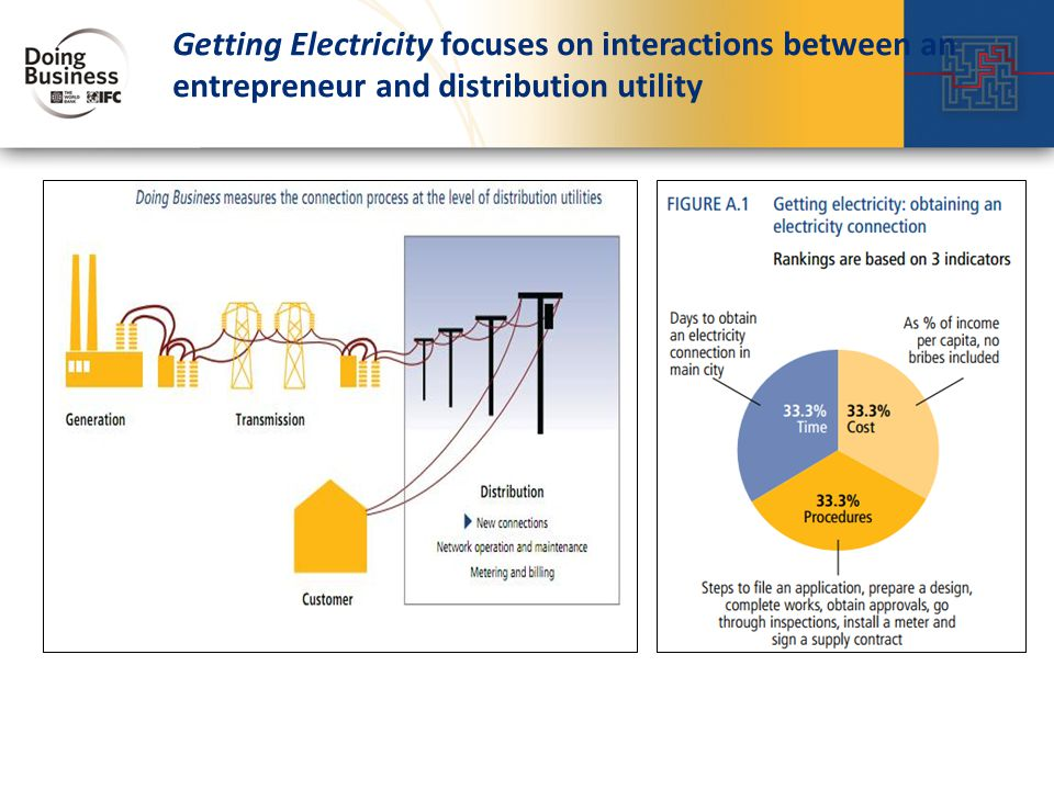 Getting Electricity focuses on interactions between an entrepreneur and distribution utility