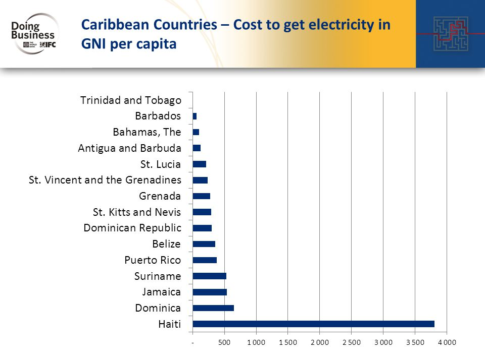 Caribbean Countries – Cost to get electricity in GNI per capita