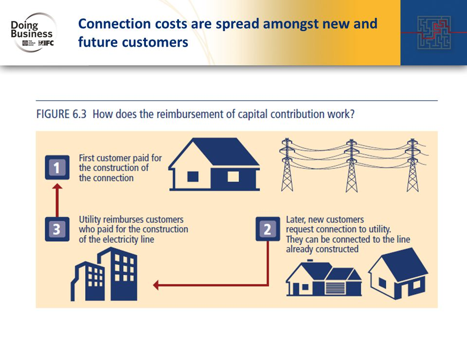 Connection costs are spread amongst new and future customers