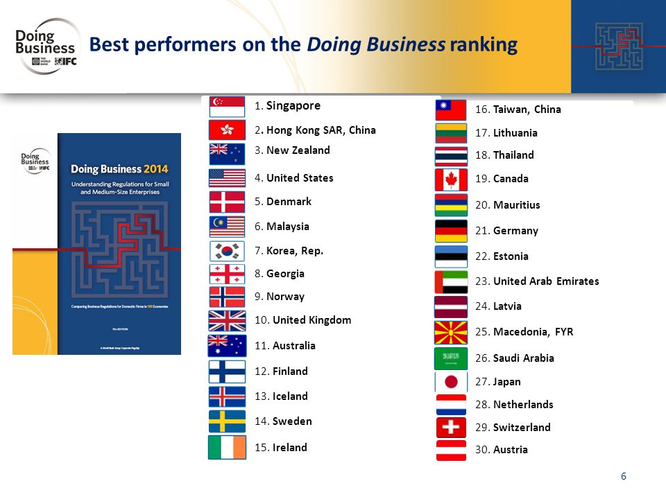 Best performers on the Doing Business ranking 1. Singapore 2.