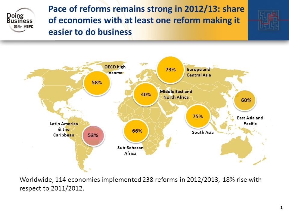 Pace of reforms remains strong in 2012/13: share of economies with at least one reform making it easier to do business OECD high Income Europe and Central Asia Middle East and North Africa South Asia East Asia and Pacific Sub-Saharan Africa Latin America & the Caribbean Worldwide, 114 economies implemented 238 reforms in 2012/2013, 18% rise with respect to 2011/2012.