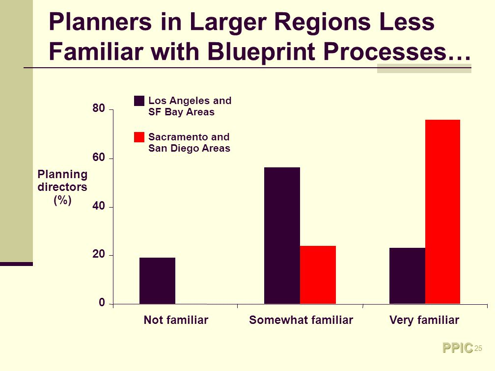 25 Planners in Larger Regions Less Familiar with Blueprint Processes… 0 20 40 60 80 Not familiarSomewhat familiarVery familiar Los Angeles and SF Bay Areas Sacramento and San Diego Areas Planning directors (%)