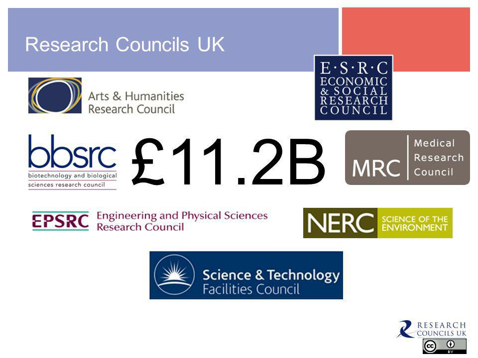 Research Councils UK £11.2B