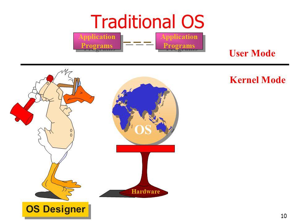 10 Traditional OS OS Designer OS Hardware User Mode Kernel Mode Application Programs Application Programs Application Programs Application Programs
