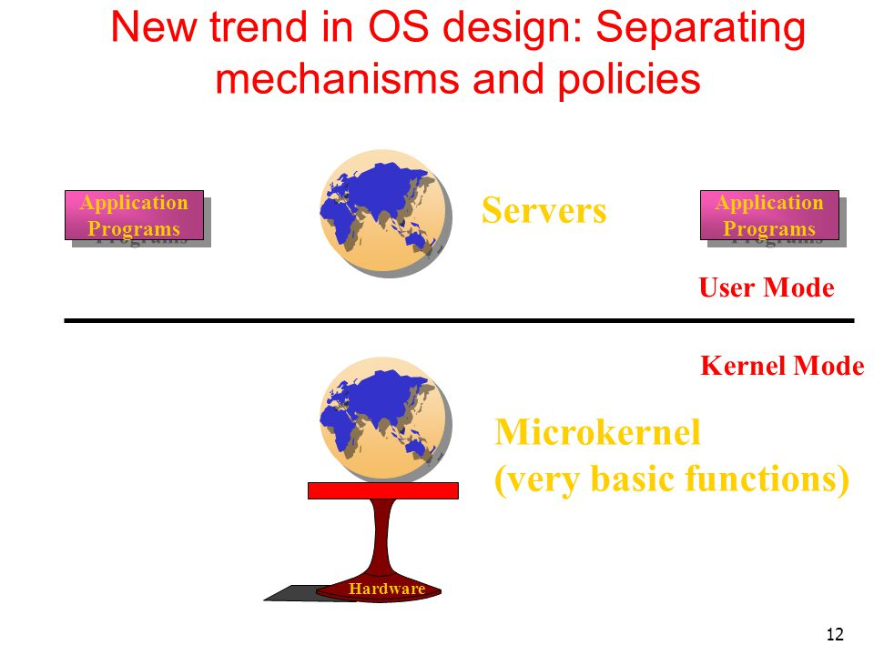 12 New trend in OS design: Separating mechanisms and policies User Mode Kernel Mode Hardware Microkernel (very basic functions) Servers Application Pr