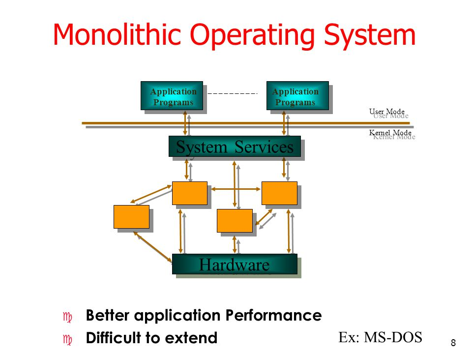 8 Application Programs Application Programs System Services Hardware User Mode Kernel Mode Monolithic Operating System c Better application Performanc