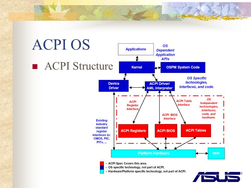 ACPI OS ACPI Structure