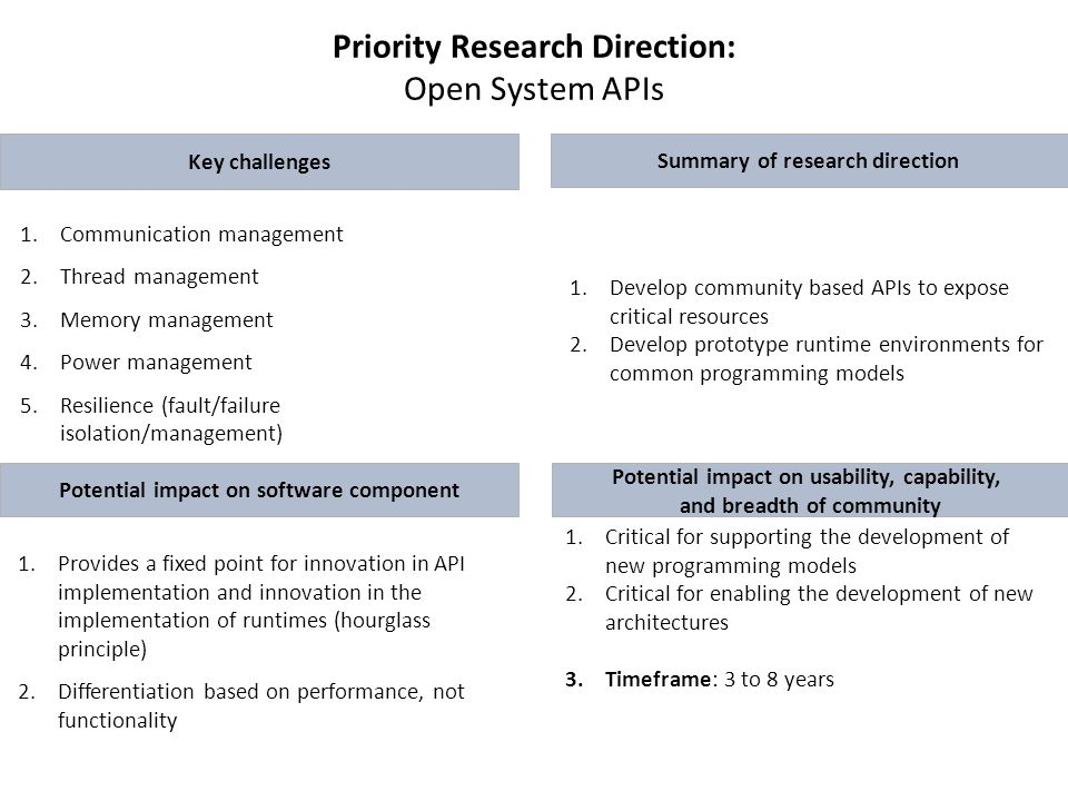 Priority Research Direction: Open System APIs Key challenges 1.Develop community based APIs to expose critical resources 2.Develop prototype runtime environments for common programming models 1.Communication management 2.Thread management 3.Memory management 4.Power management 5.Resilience (fault/failure isolation/management) 1.Provides a fixed point for innovation in API implementation and innovation in the implementation of runtimes (hourglass principle) 2.Differentiation based on performance, not functionality 1.Critical for supporting the development of new programming models 2.Critical for enabling the development of new architectures 3.Timeframe: 3 to 8 years Summary of research direction Potential impact on software component Potential impact on usability, capability, and breadth of community
