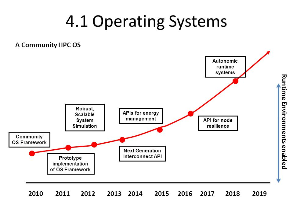 4.1 Operating Systems A Community HPC OS Next Generation Interconnect API Community OS Framework Robust, Scalable System Simulation APIs for energy management API for node resilience Autonomic runtime systems 2010201120122013201420152016201720182019 Runtime Environments enabled Prototype implementation of OS Framework